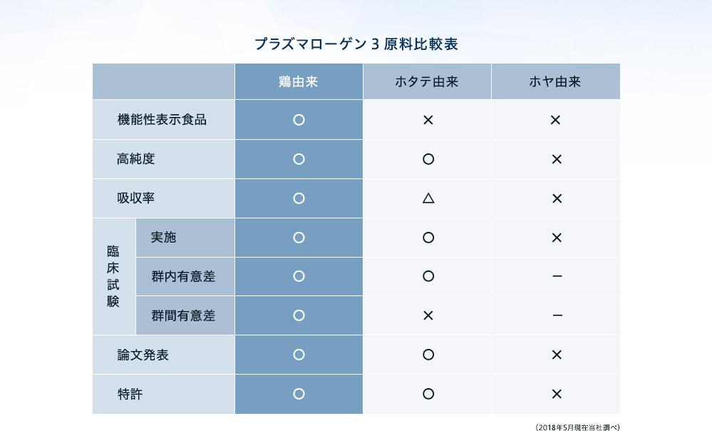 プラズマローゲン3原料比較表